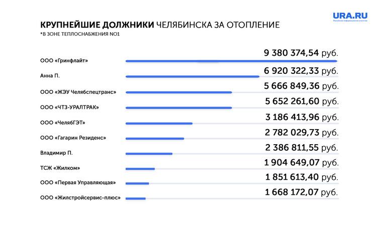 Челябинску грозят проблемы с теплом из-за многомилионных долгов