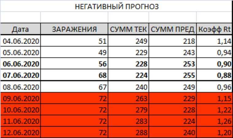 Через сколько дней в Перми снимут коронавирусные ограничения. Прогноз URA.RU