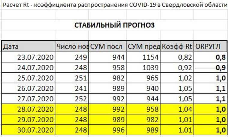В Екатеринбурге число зараженных COVID выросло за неделю на 9%. КАРТА очагов, ПРОГНОЗ по карантину