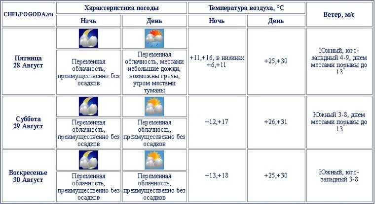 Погода в выходные подарит шанс отдохнуть на челябинских озерах