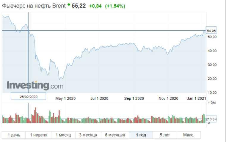 Нефть побила рекорд стоимости с февраля