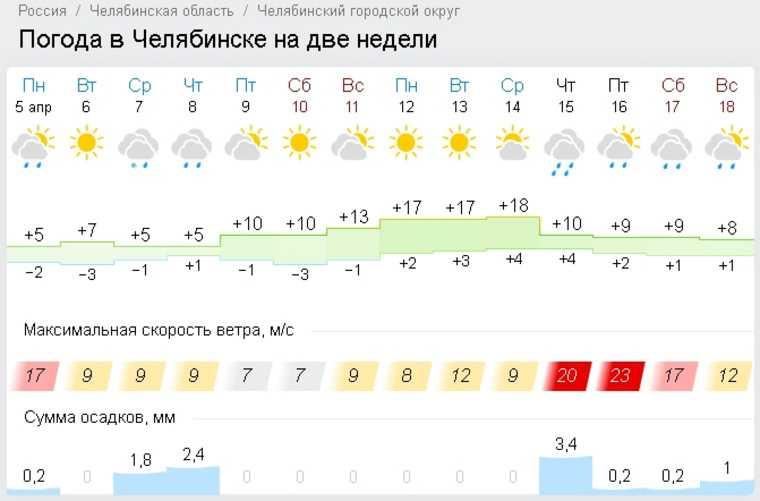 В Челябинске потеплеет до летних температур. Скрин