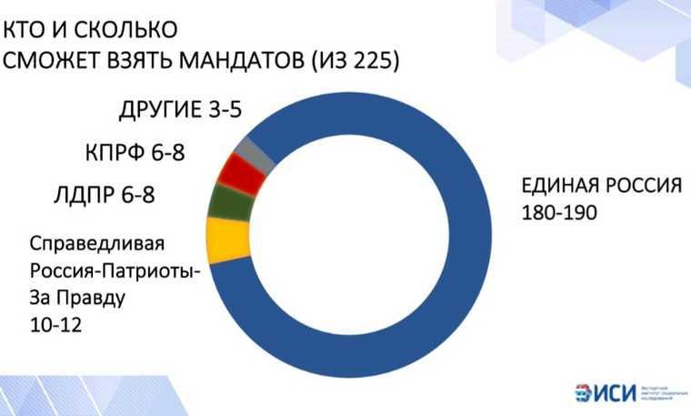 «Единая Россия» потеряет больше 13 округов навыборах вГосдуму