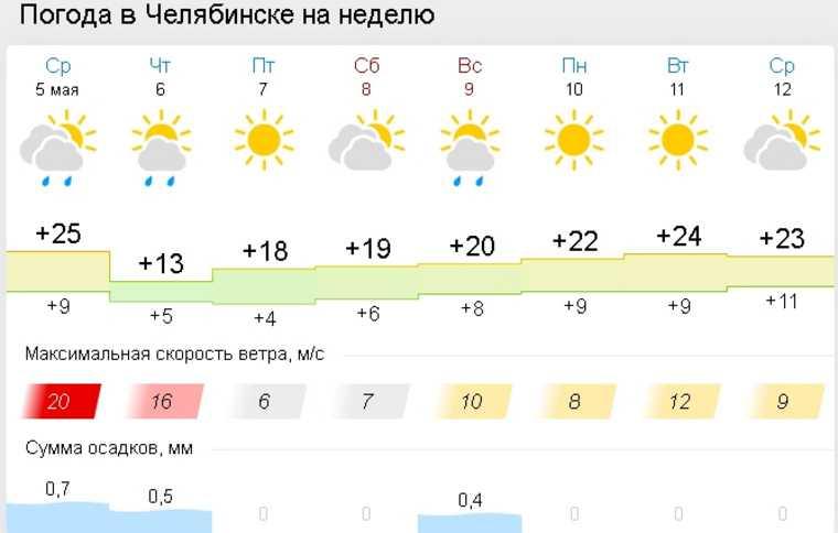 В Челябинской области резко похолодает и пройдет дождь. Скрин