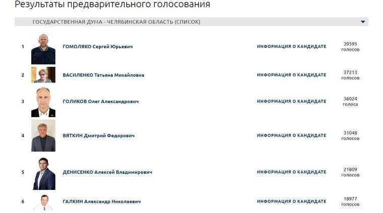 Списки ЕР на праймериз принесли сюрпризы челябинским элитам