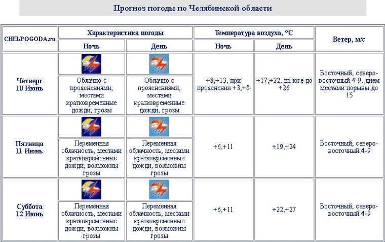 Дожди и грозы испортят выходные в Челябинской области. Скрин